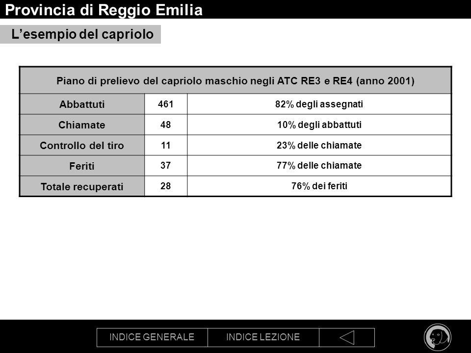 INDICE GENERALEINDICE LEZIONE Provincia di Reggio Emilia Lesempio del capriolo Piano di prelievo del capriolo maschio negli ATC RE3 e RE4 (anno 2001)