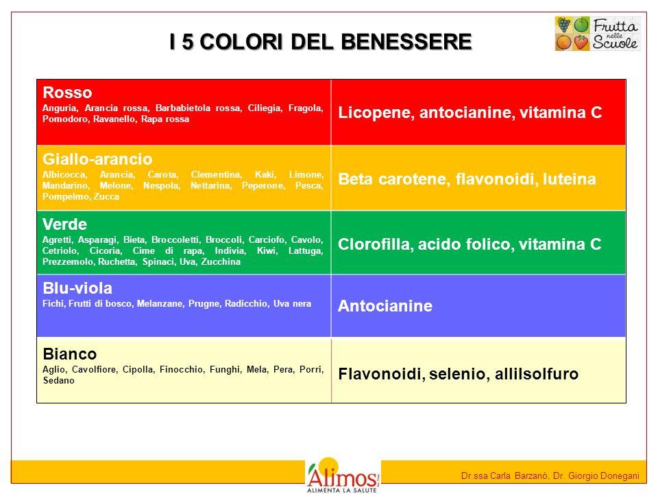 Dr.ssa Carla Barzanò, Dr. Giorgio Donegani I 5 COLORI DEL BENESSERE Rosso Anguria, Arancia rossa, Barbabietola rossa, Ciliegia, Fragola, Pomodoro, Rav
