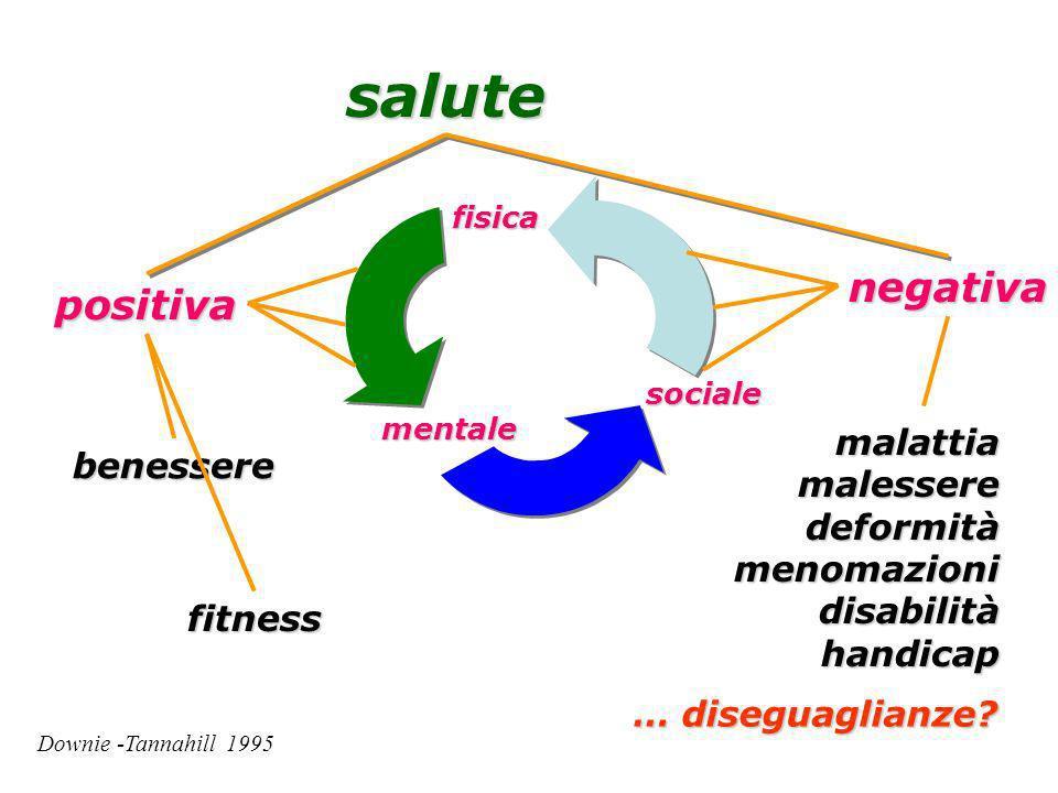 fisica mentale sociale salute positivanegativa benesserefitness malattiamalesseredeformitàmenomazionidisabilitàhandicap Downie -Tannahill 1995 … diseguaglianze?