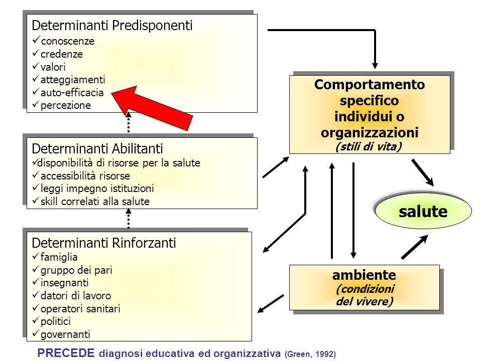 Determinanti Predisponenti conoscenze credenze valori atteggiamenti auto-efficacia percezione Determinanti Predisponenti conoscenze credenze valori at