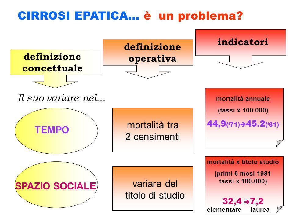 CIRROSI EPATICA… è un problema? TEMPO SPAZIO SOCIALE definizione concettuale definizione operativa Il suo variare nel... indicatori mortalità tra 2 ce