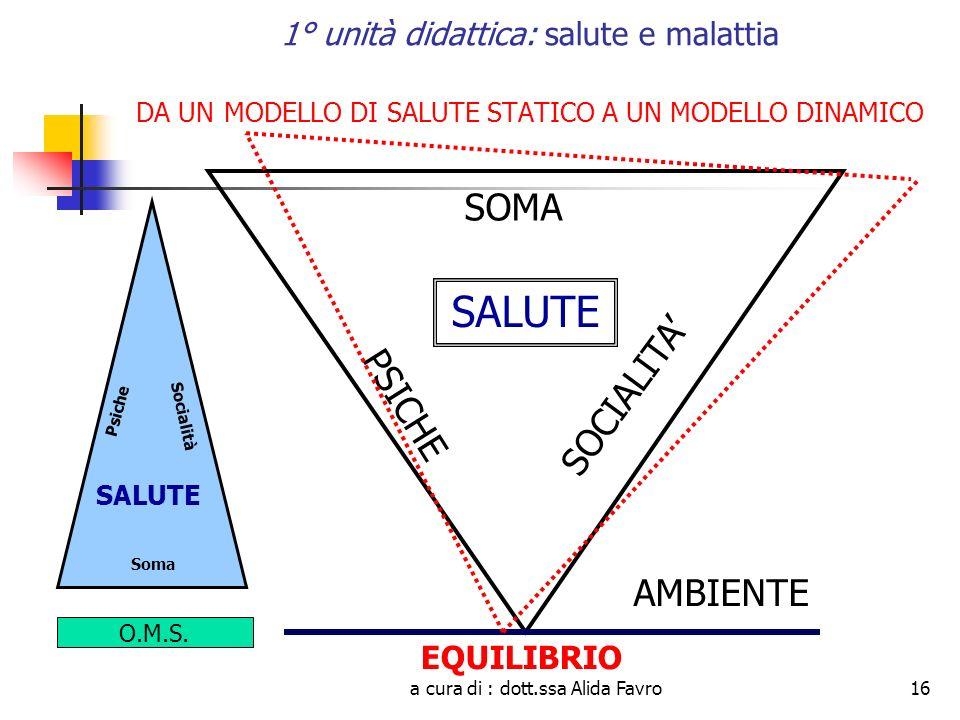 a cura di : dott.ssa Alida Favro16 1° unità didattica: salute e malattia DA UN MODELLO DI SALUTE STATICO A UN MODELLO DINAMICO SALUTE PSICHE SOCIALITA SOMA SALUTE AMBIENTE Psiche Socialità Soma EQUILIBRIO O.M.S.