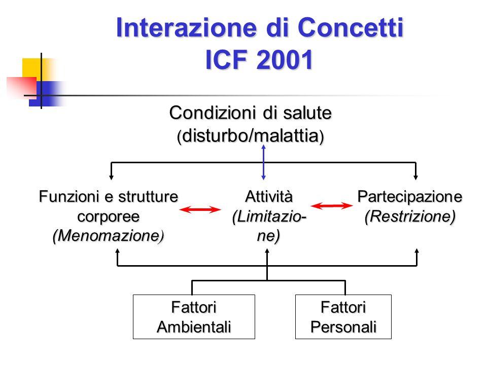 Condizioni di salute ( disturbo/malattia ) Interazione di Concetti ICF 2001 Fattori Ambientali Fattori Personali Funzioni e strutture corporee (Menomazione ) Attività(Limitazio-ne)Partecipazione(Restrizione)