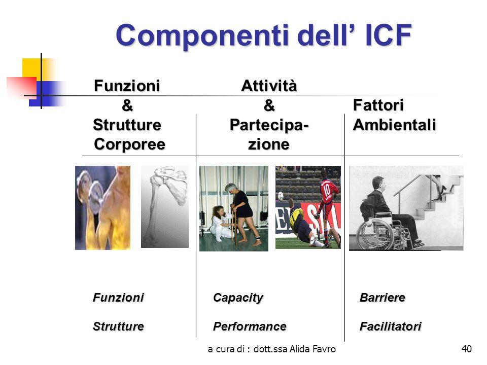 a cura di : dott.ssa Alida Favro40 Componenti dell ICF Funzioni&Strutture Corporee CorporeeAttività&Partecipa-zione Fattori Ambientali BarriereFacilit