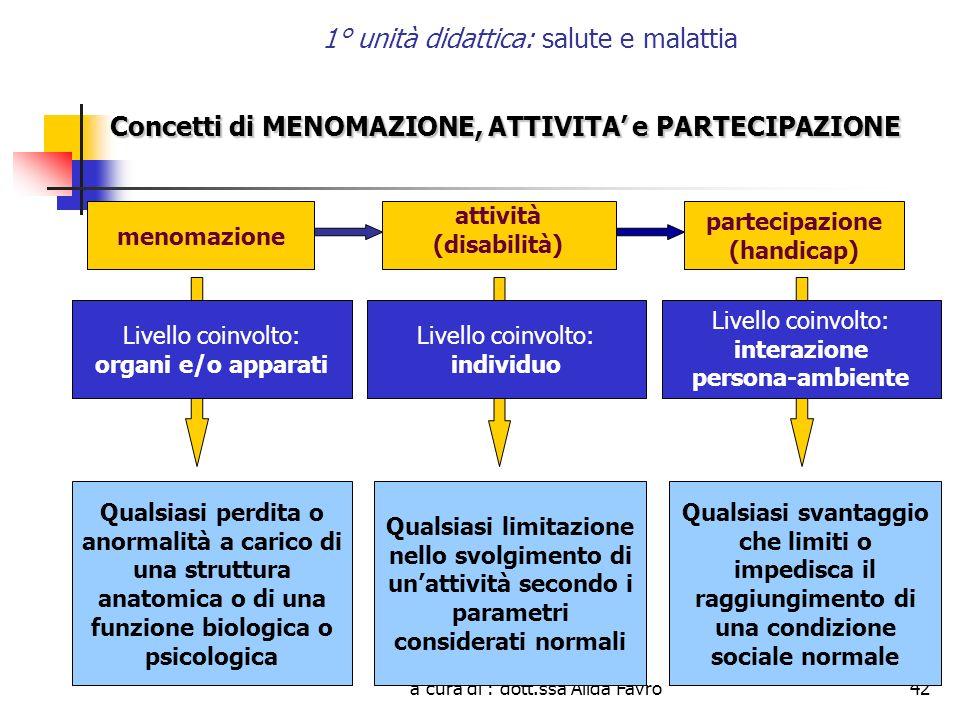 a cura di : dott.ssa Alida Favro42 1° unità didattica: salute e malattia Concetti di MENOMAZIONE, ATTIVITA e PARTECIPAZIONE Livello coinvolto: Organi