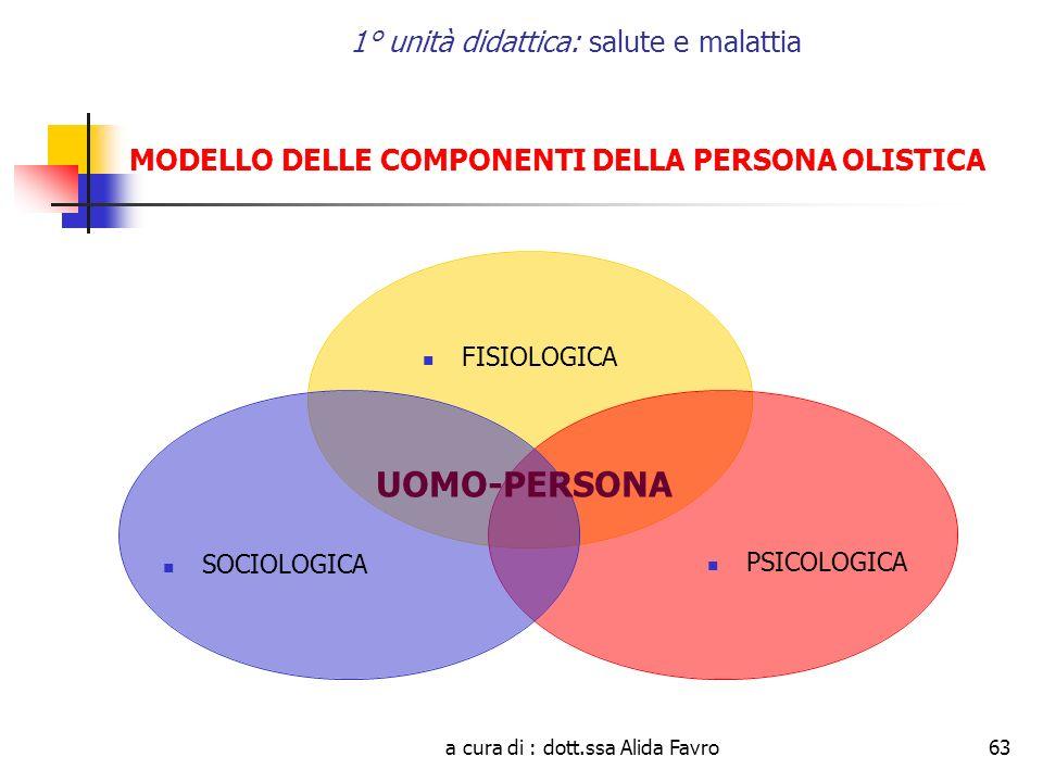 a cura di : dott.ssa Alida Favro63 1° unità didattica: salute e malattia FISIOLOGICA PSICOLOGICA SOCIOLOGICA MODELLO DELLE COMPONENTI DELLA PERSONA OLISTICA UOMO-PERSONA