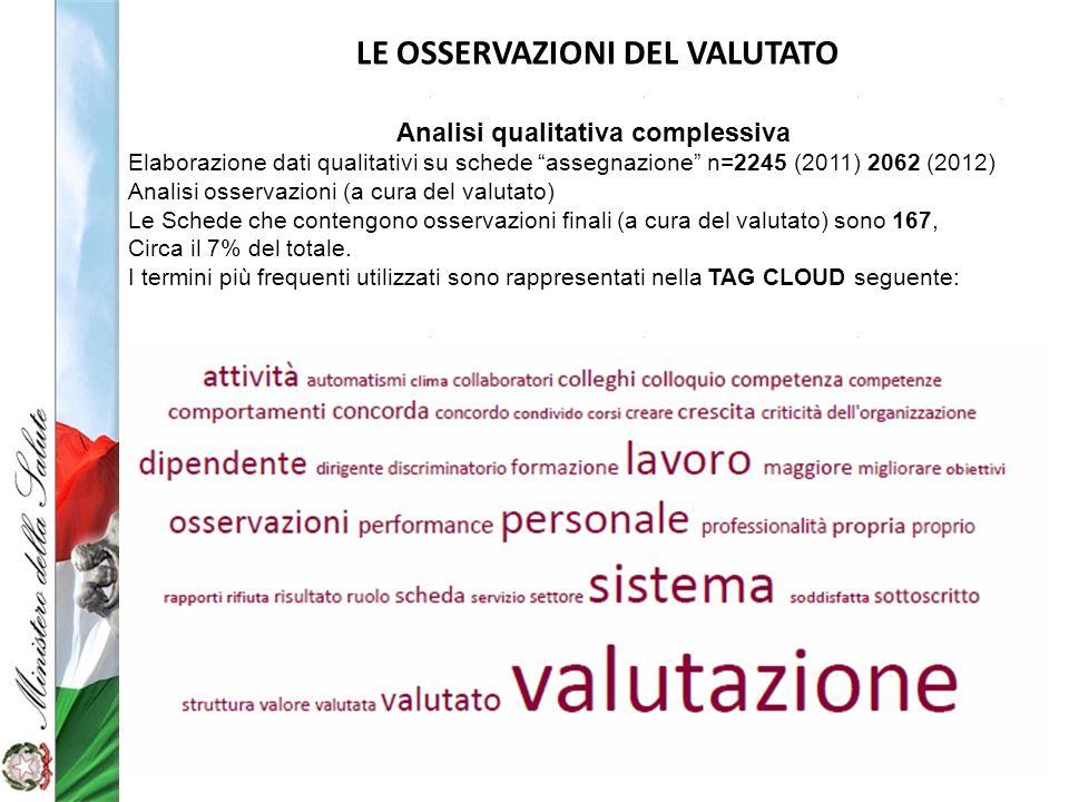 LE OSSERVAZIONI DEL VALUTATO Analisi qualitativa complessiva Elaborazione dati qualitativi su schede assegnazione n=2245 (2011) 2062 (2012) Analisi os