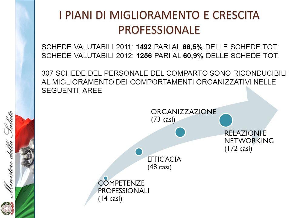 I PIANI DI MIGLIORAMENTO E CRESCITA PROFESSIONALE SCHEDE VALUTABILI 2011: 1492 PARI AL 66,5% DELLE SCHEDE TOT. SCHEDE VALUTABILI 2012: 1256 PARI AL 60