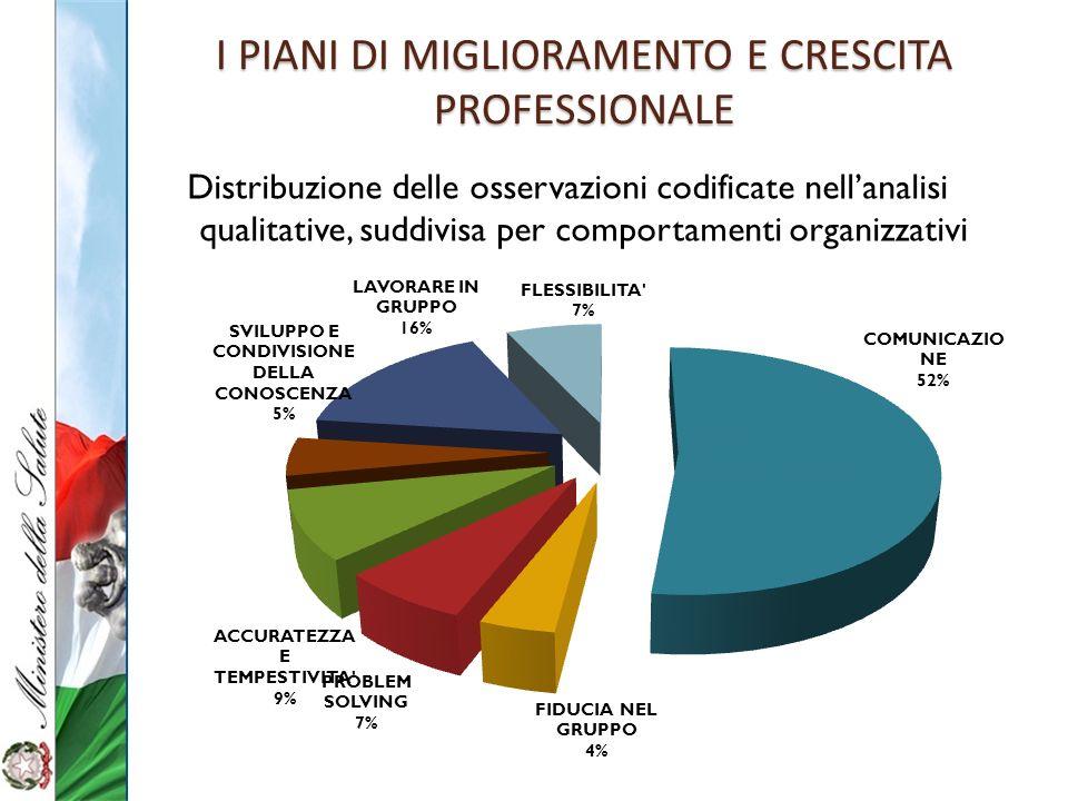 Distribuzione delle osservazioni codificate nellanalisi qualitative, suddivisa per comportamenti organizzativi I PIANI DI MIGLIORAMENTO E CRESCITA PRO