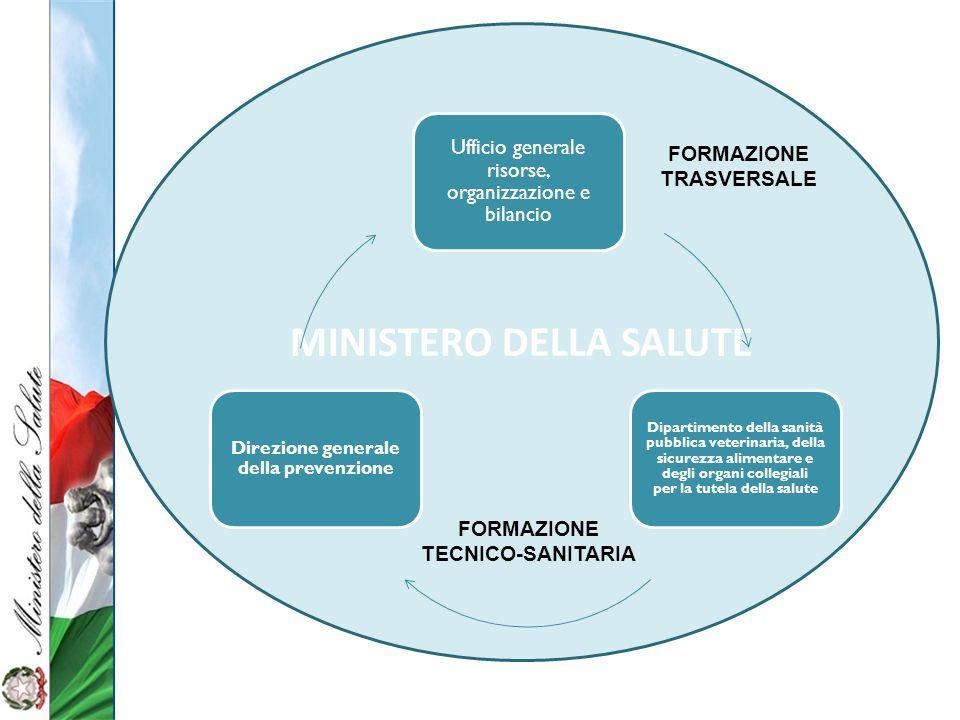MINISTERO DELLA SALUTE Ufficio generale risorse, organizzazione e bilancio Dipartimento della sanità pubblica veterinaria, della sicurezza alimentare