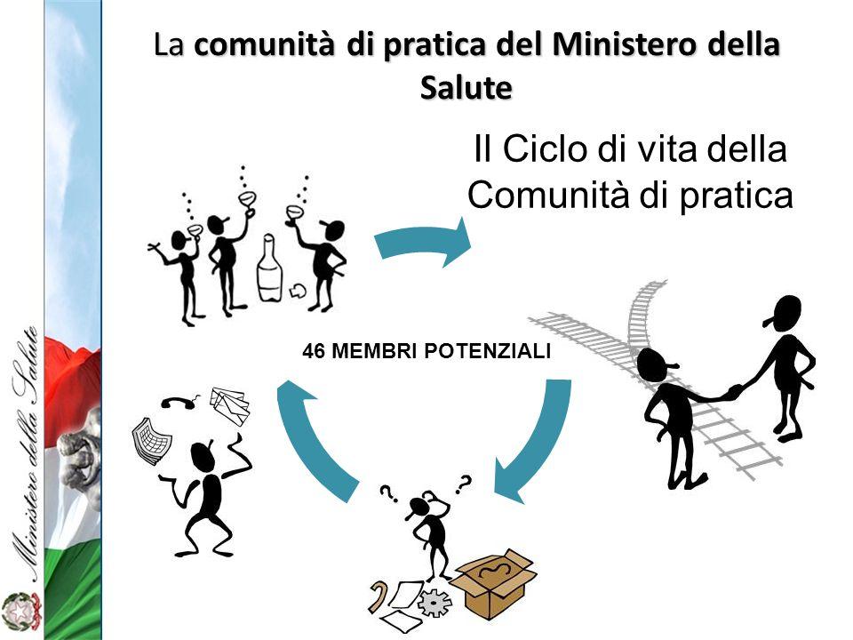 La comunità di pratica del Ministero della Salute Il Ciclo di vita della Comunità di pratica 46 MEMBRI POTENZIALI