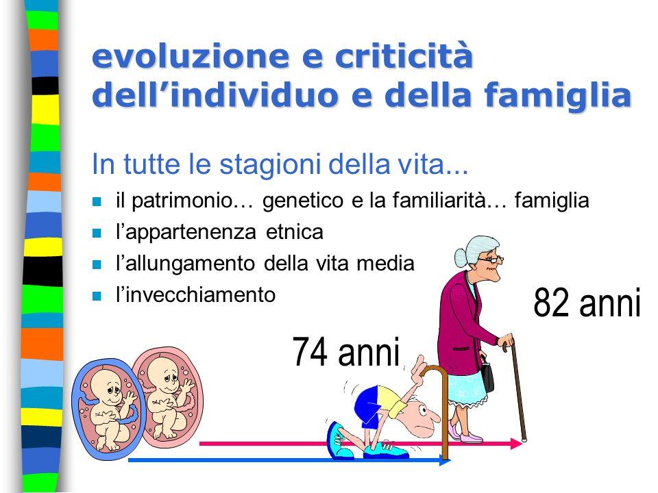 evoluzione e criticità dellindividuo e della famiglia In tutte le stagioni della vita... n il patrimonio… genetico e la familiarità… famiglia n lappar
