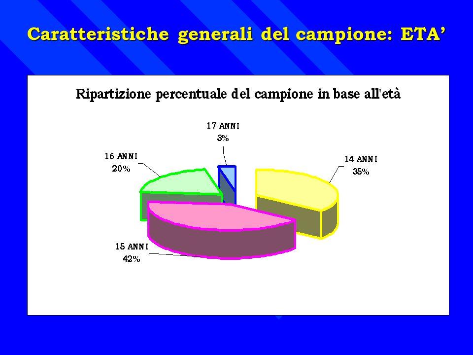 Caratteristiche generali del campione: ETA