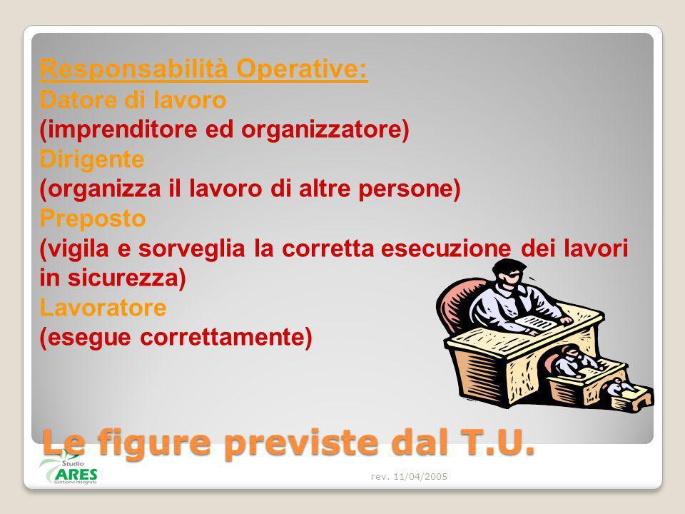 rev. 11/04/2005 Responsabilità Operative: Datore di lavoro (imprenditore ed organizzatore) Dirigente (organizza il lavoro di altre persone) Preposto (