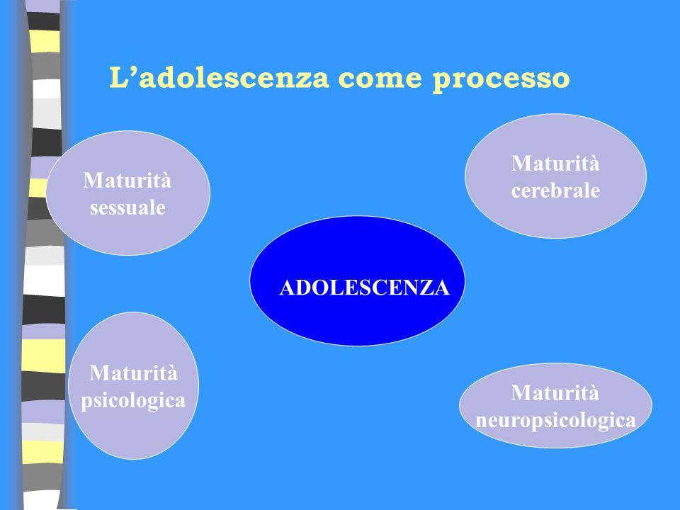 Ladolescenza come processo ADOLESCENZA Maturità sessuale Maturità psicologica Maturità cerebrale Maturità neuropsicologica