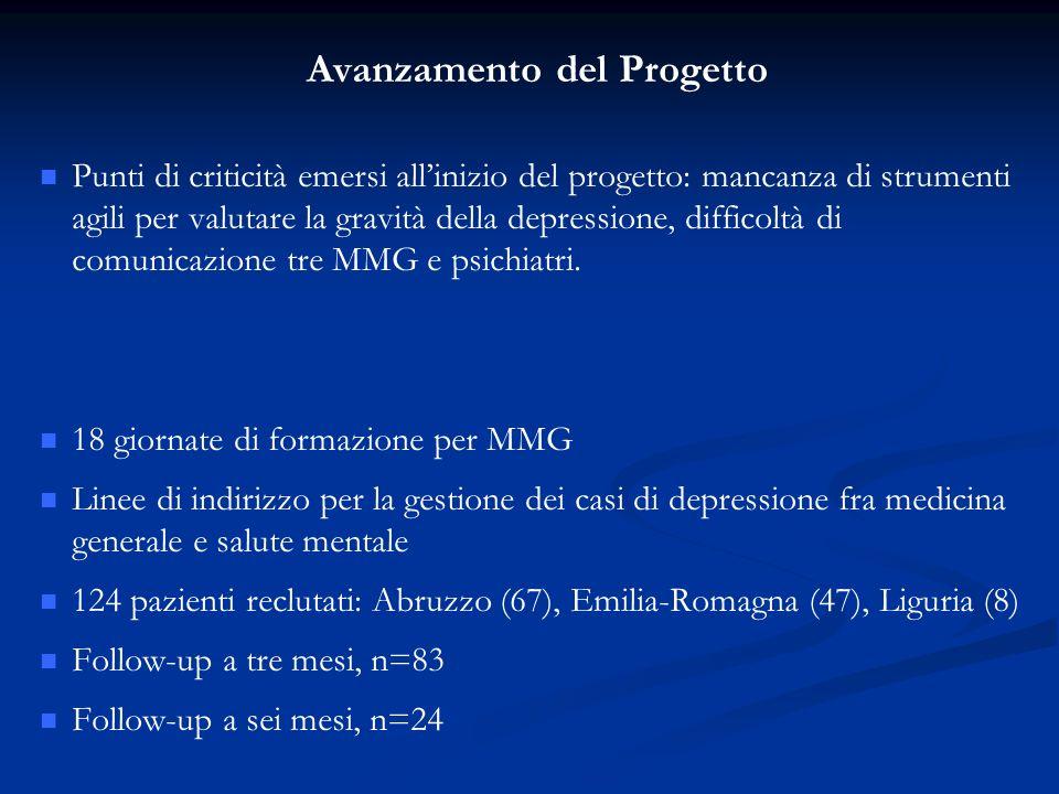 Avanzamento del Progetto Punti di criticità emersi allinizio del progetto: mancanza di strumenti agili per valutare la gravità della depressione, difficoltà di comunicazione tre MMG e psichiatri.