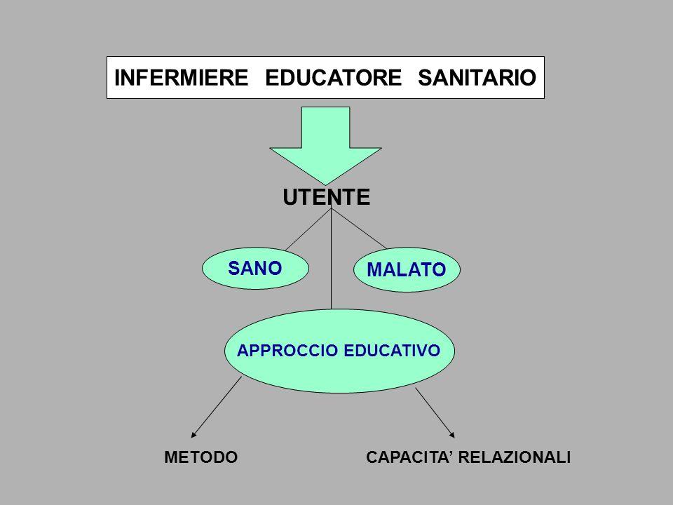 INFERMIERE EDUCATORE SANITARIO UTENTE SANO MALATO APPROCCIO EDUCATIVO METODOCAPACITA RELAZIONALI