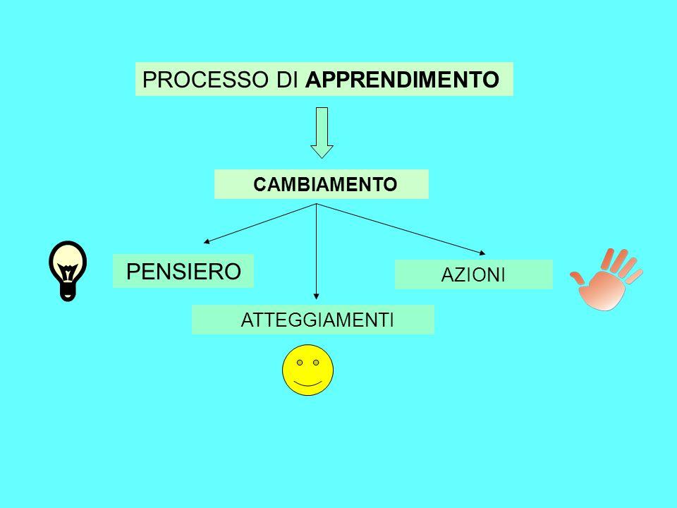 PROCESSO DI APPRENDIMENTO CAMBIAMENTO PENSIERO ATTEGGIAMENTI AZIONI