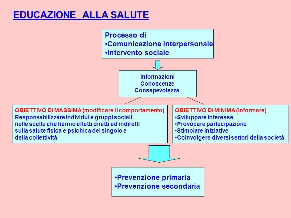 EDUCAZIONE ALLA SALUTE Processo di Comunicazione interpersonale Intervento sociale Informazioni Conoscenze Consapevolezza OBIETTIVO DI MINIMA (informa