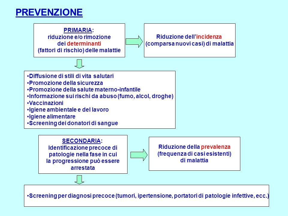 PREVENZIONE PRIMARIA: riduzione e/o rimozione dei determinanti (fattori di rischio) delle malattie Diffusione di stili di vita salutari Promozione del