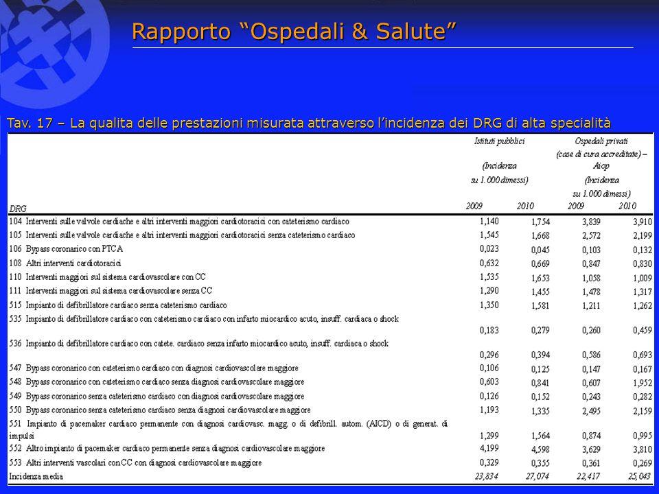 Rapporto Ospedali & Salute Tav.