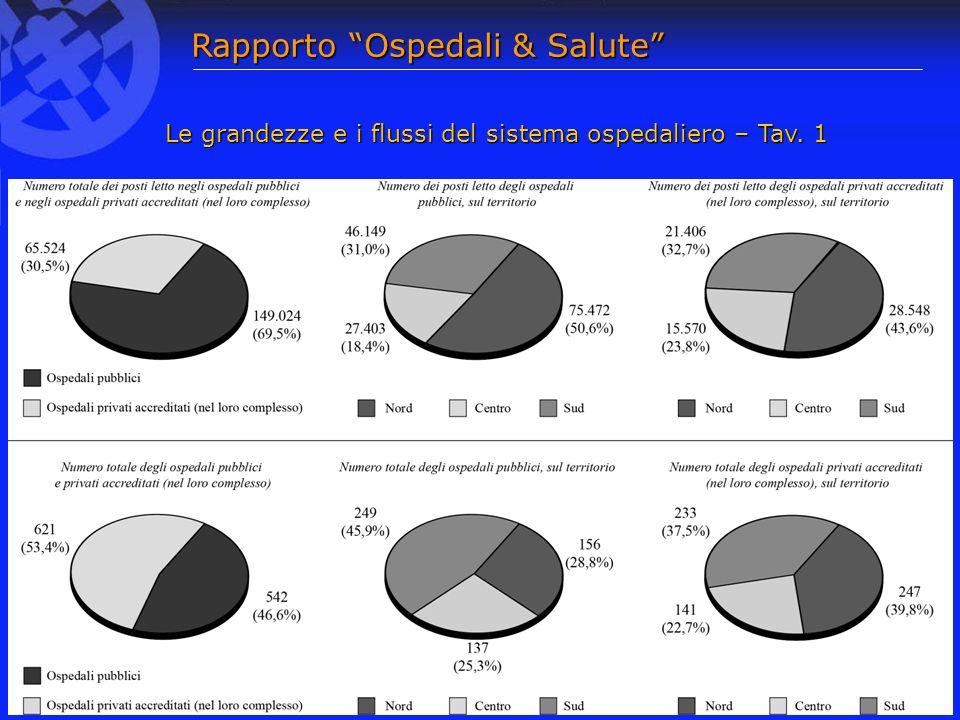 Le grandezze e i flussi del sistema ospedaliero – Tav. 1 Rapporto Ospedali & Salute
