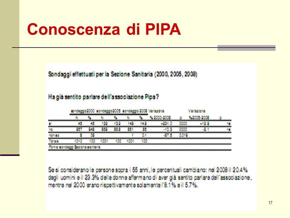 PIPA 23 marzo 201017 Conoscenza di PIPA