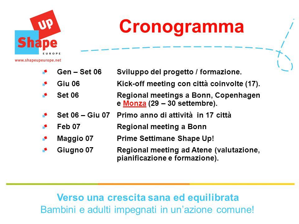 Cronogramma Gen – Set 06Sviluppo del progetto / formazione.