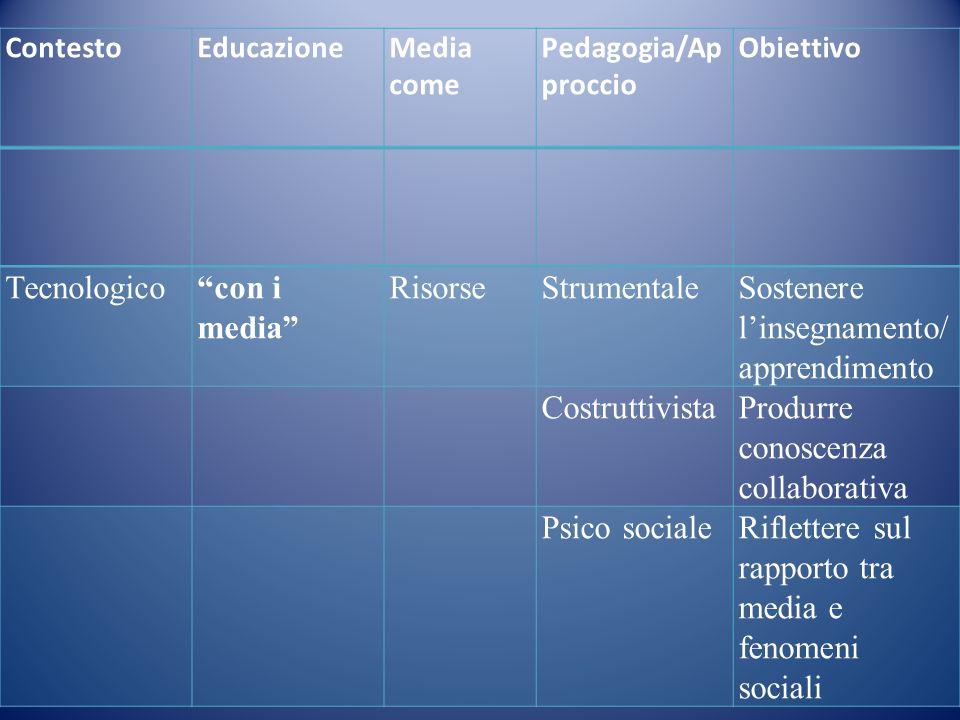 Tecnologicocon i media RisorseStrumentaleSostenere linsegnamento/ apprendimento CostruttivistaProdurre conoscenza collaborativa Psico socialeRiflettere sul rapporto tra media e fenomeni sociali ContestoEducazioneMedia come Pedagogia/Ap proccio Obiettivo