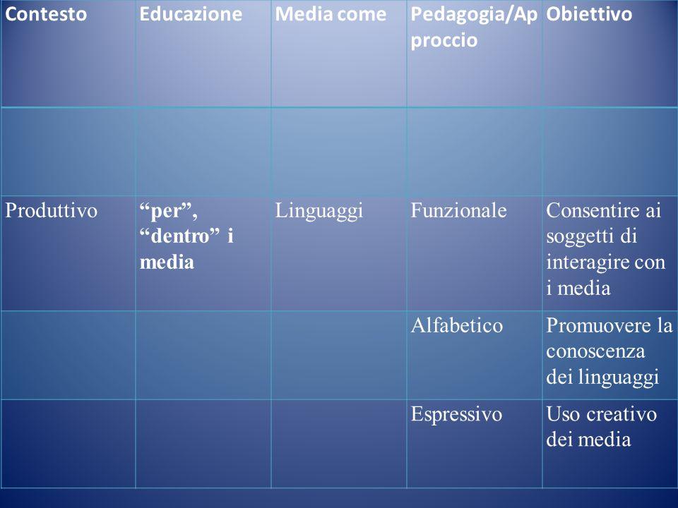 ContestoEducazioneMedia comePedagogia/Ap proccio Obiettivo Produttivoper, dentro i media LinguaggiFunzionaleConsentire ai soggetti di interagire con i media AlfabeticoPromuovere la conoscenza dei linguaggi EspressivoUso creativo dei media