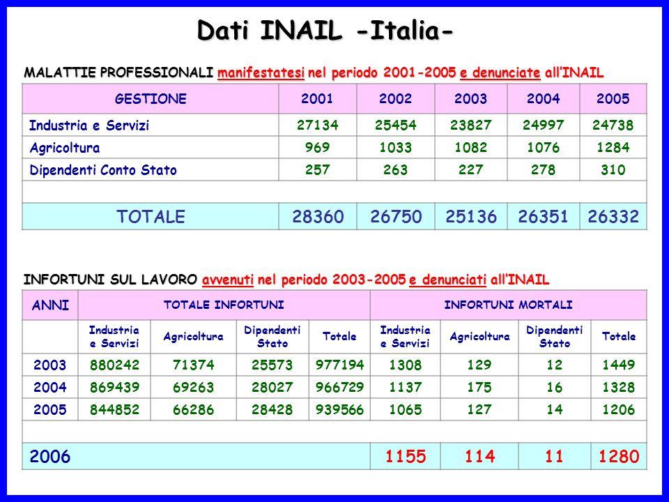 MALATTIE PROFESSIONALI manifestatesi nel periodo 2001-2005 e denunciate allINAIL Dati INAIL -Italia- GESTIONE20012002200320042005 Industria e Servizi2