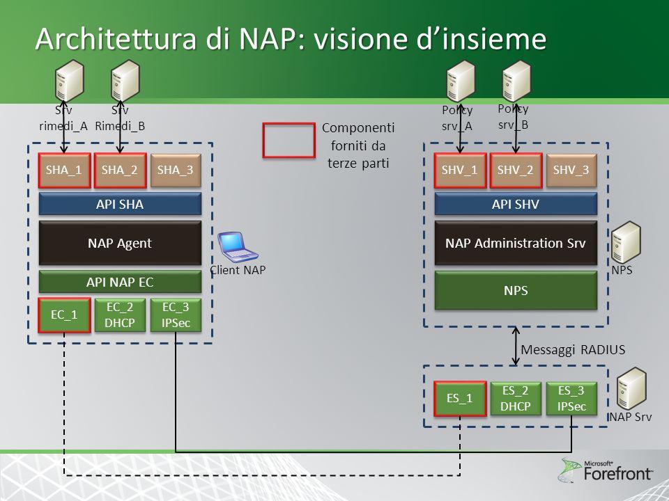 Architettura di NAP: visione dinsieme SHV_1 SHV_2 SHV_3 API SHV NAP Administration Srv NPS ES_1 ES_2 DHCP ES_2 DHCP ES_3 IPSec ES_3 IPSec Policy srv_A