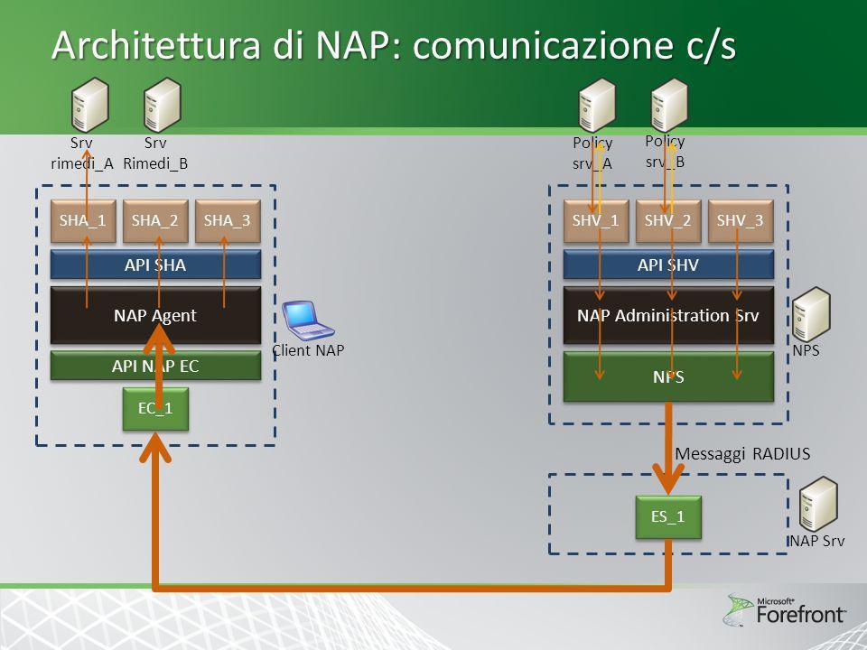 Architettura di NAP: comunicazione c/s SHV_1 SHV_2 SHV_3 API SHV NAP Administration Srv NPS ES_1 Policy srv_A Policy srv_B NPSNAP Srv Messaggi RADIUS