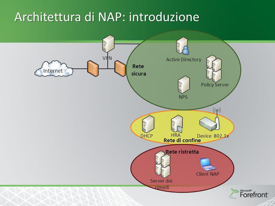 Architettura di NAP: introduzione NPS Policy Server DHCP HRA Device 802.1x Remediation Server Client NAP VPN Unified Access Gateway PEAP su PPP DHCP HTTPS PEAP su EAPOL Aggiornamenti Query su richieste di sistema Remote Desktop Gateway Messaggi RADIUS RDP su HTTPS
