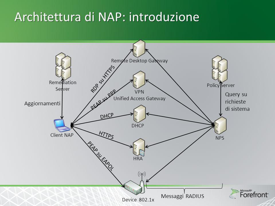 Architettura di NAP: introduzione NPS Policy Server DHCP HRA Device 802.1x Remediation Server Client NAP VPN Unified Access Gateway PEAP su PPP DHCP H