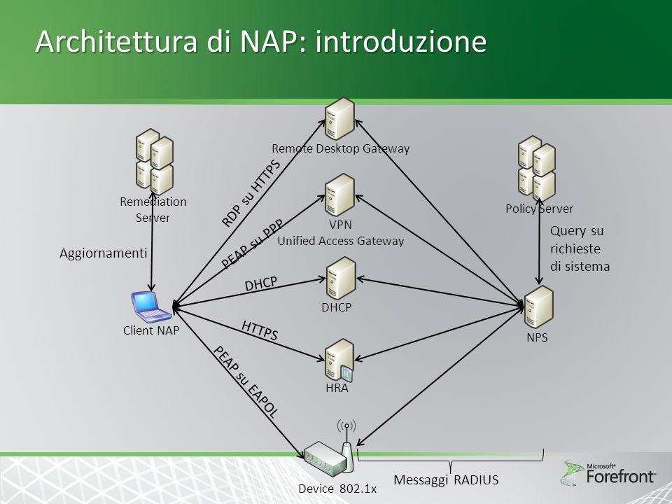 Architettura di NAP: componenti client SHA_1 SHA_2 SHA_3 API SHA NAP Agent API NAP EC EC_1 VPN EC_1 VPN EC_2 DHCP EC_2 DHCP EC_3 IPSec EC_3 IPSec NAP srv_A VPN NAP srv_B DHCP NAP srv_C HRA Srv rimedi_A Srv Rimedi_B 1.Enforcement Client 2.System Health Agent 3.NAP Agent 4.API SHA 5.API EC Client NAP
