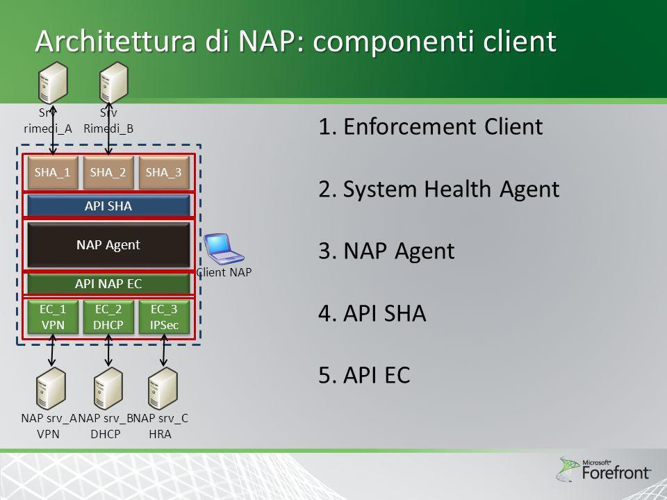 Architettura di NAP: componenti client SHA_1 SHA_2 SHA_3 API SHA NAP Agent API NAP EC EC_1 VPN EC_1 VPN EC_2 DHCP EC_2 DHCP EC_3 IPSec EC_3 IPSec NAP srv_A VPN NAP srv_B DHCP NAP srv_C HRA Srv rimedi_A Srv Rimedi_B 1.Enforcement Client Impongono le condizioni di accesso alla rete Hanno dei corrispondenti server NAP 2.System Health Agent Eseguono le verifiche di compatibilità con le health policy Ogni SHA ha una controparte in esecuzione sul server NPS: System Health Validator Possono avere un corrispondente server dei rimedi 3.NAP Agent Mantiene lo stato di salute corrente del computer come lista di Statement of Health (SoH) Abilità il dialogo tra SHA e EC 4.API SHA Forniscono funzioni per: - Registrare nuovi SHA presso NAP Agent - Richiedere e ricevere SoH dagli SHA - Passare SoH Respond (SoHR) agli SHA 5.API EC Forniscono funzioni per: - Registrare nuovi EC presso il NAP Agent - Richiedere SoH al NAP Agent - Passare SoHR al NAP Agent Client NAP