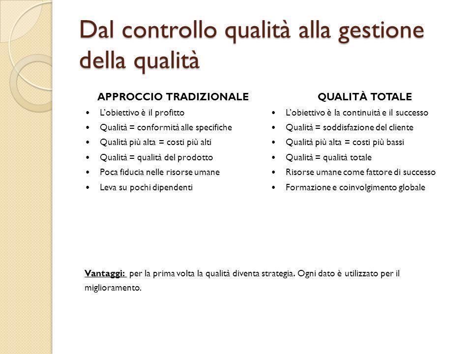 Dal controllo qualità alla gestione della qualità APPROCCIO TRADIZIONALE Lobiettivo è il profitto Qualità = conformità alle specifiche Qualità più alt