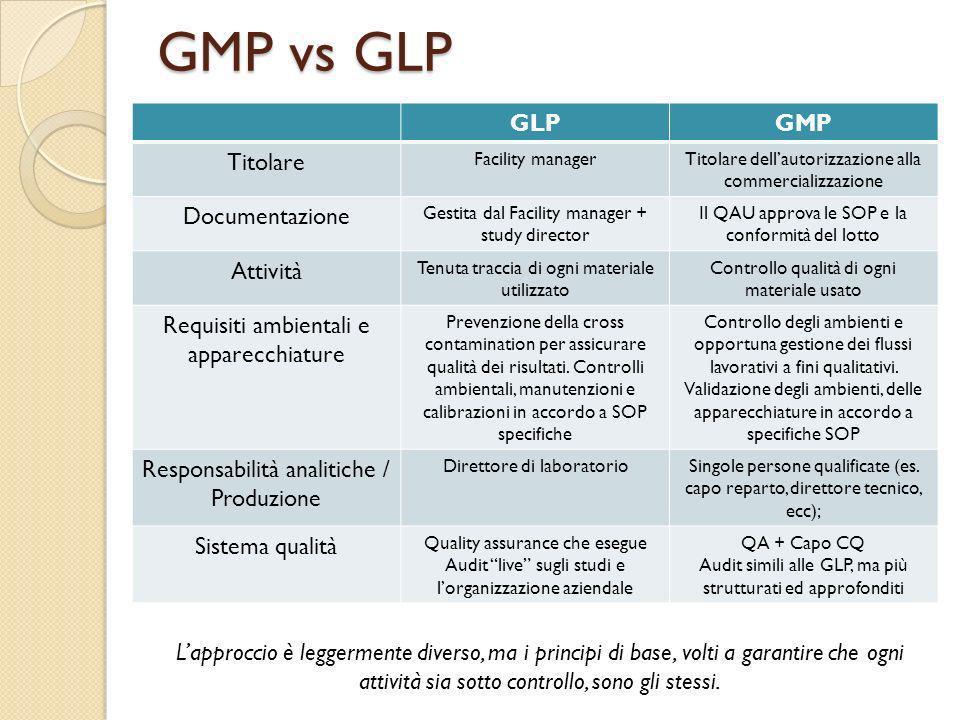 GMP vs GLP GLPGMP Titolare Facility managerTitolare dellautorizzazione alla commercializzazione Documentazione Gestita dal Facility manager + study di