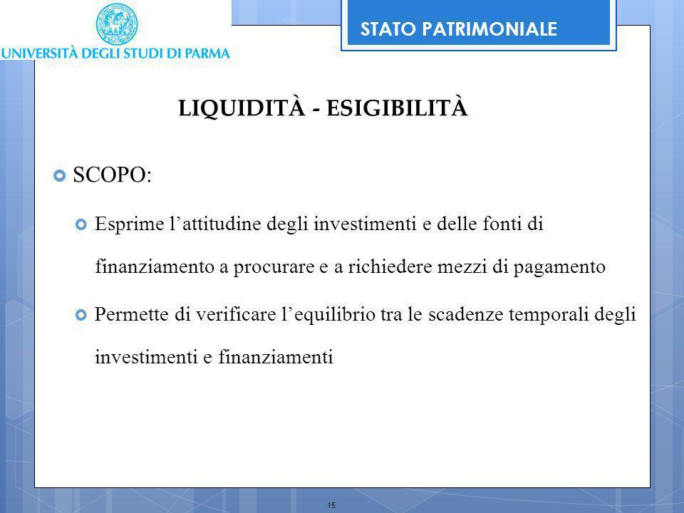 15 SCOPO: Esprime lattitudine degli investimenti e delle fonti di finanziamento a procurare e a richiedere mezzi di pagamento Permette di verificare l