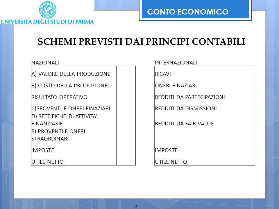 23 SCHEMI PREVISTI DAI PRINCIPI CONTABILI NAZIONALIINTERNAZIONALI A) VALORE DELLA PRODUZIONE RICAVI B) COSTO DELLA PRODUZIONE ONERI FINAZIARI RISULTAT