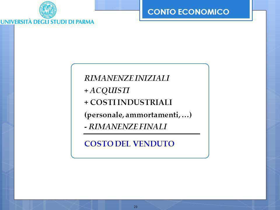 29 RIMANENZE INIZIALI +ACQUISTI + COSTI INDUSTRIALI (personale, ammortamenti, …) - RIMANENZE FINALI COSTO DEL VENDUTO CONTO ECONOMICO