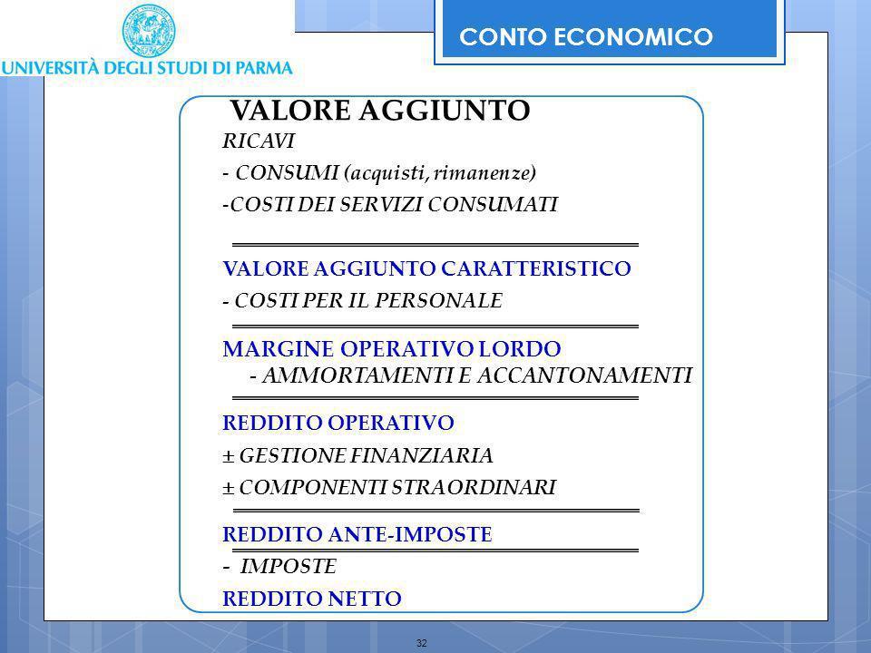 32 RICAVI - CONSUMI (acquisti, rimanenze) -COSTI DEI SERVIZI CONSUMATI VALORE AGGIUNTO CARATTERISTICO - COSTI PER IL PERSONALE MARGINE OPERATIVO LORDO