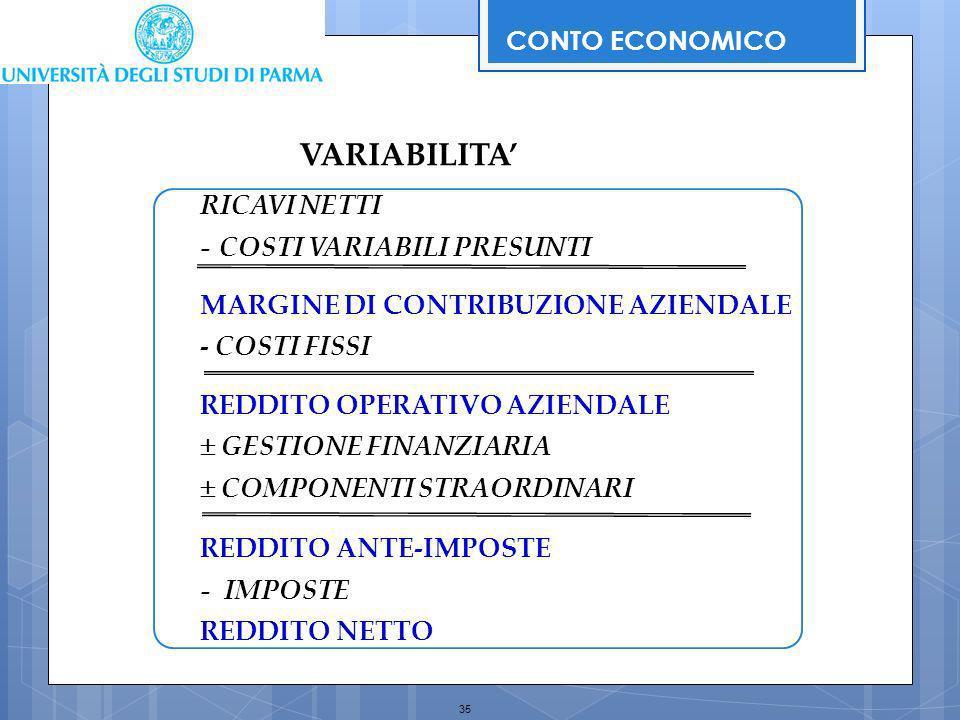 35 RICAVI NETTI -COSTI VARIABILI PRESUNTI MARGINE DI CONTRIBUZIONE AZIENDALE - COSTI FISSI REDDITO OPERATIVO AZIENDALE GESTIONE FINANZIARIA COMPONENTI