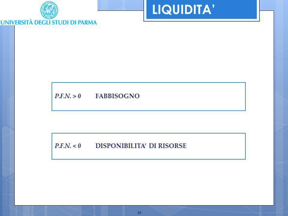 69 P.F.N. > 0 FABBISOGNO P.F.N. < 0 DISPONIBILITA DI RISORSE LIQUIDITA