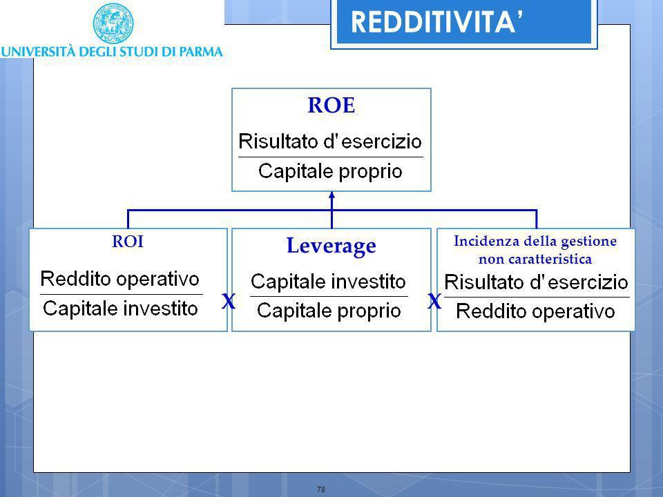 78 Incidenza della gestione non caratteristica ROI Leverage ROE XX REDDITIVITA