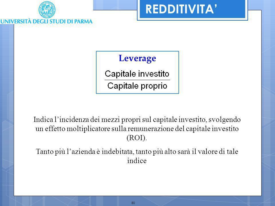 80 Leverage Indica lincidenza dei mezzi propri sul capitale investito, svolgendo un effetto moltiplicatore sulla remunerazione del capitale investito