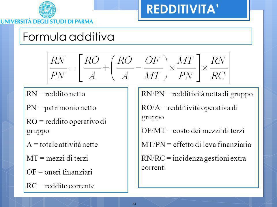 83 Formula additiva RN = reddito netto PN = patrimonio netto RO = reddito operativo di gruppo A = totale attività nette MT = mezzi di terzi OF = oneri