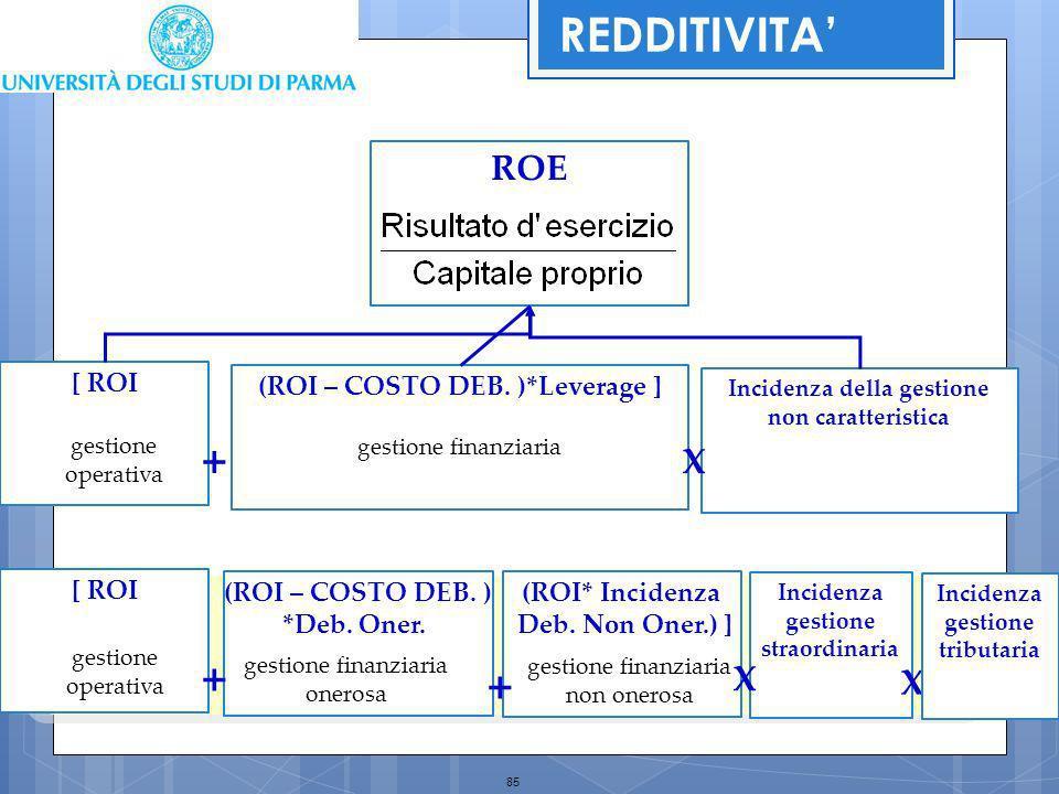 85 Incidenza della gestione non caratteristica [ ROI (ROI – COSTO DEB. )*Leverage ] ROE + X gestione operativa Incidenza gestione straordinaria [ ROI