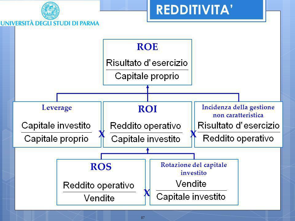 87 Rotazione del capitale investito ROS Incidenza della gestione non caratteristica Leverage ROI ROE XX X REDDITIVITA